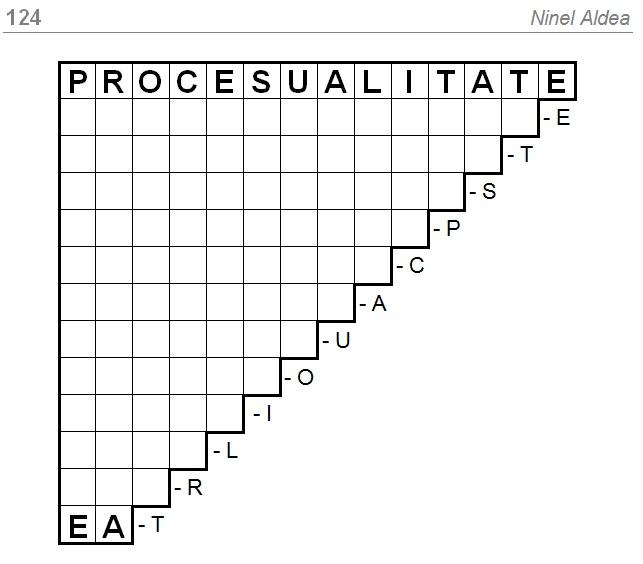 Joc de cuvinte PROCESUALITATE - EA