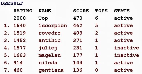 Scrabble Duplicat Joker,  Arena: Internet Scrabble Club, ISC, 13 septembrie 2019, clasamentul